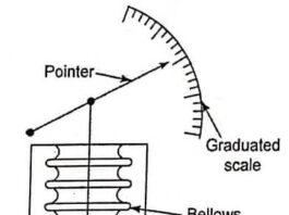 Bellows pressure gauge