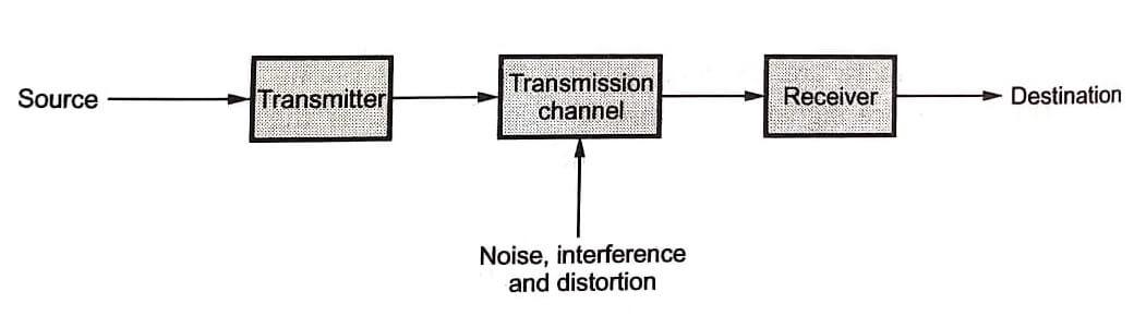 Block diagram of basic communication system