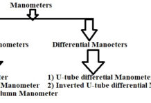 Classification of Manometers