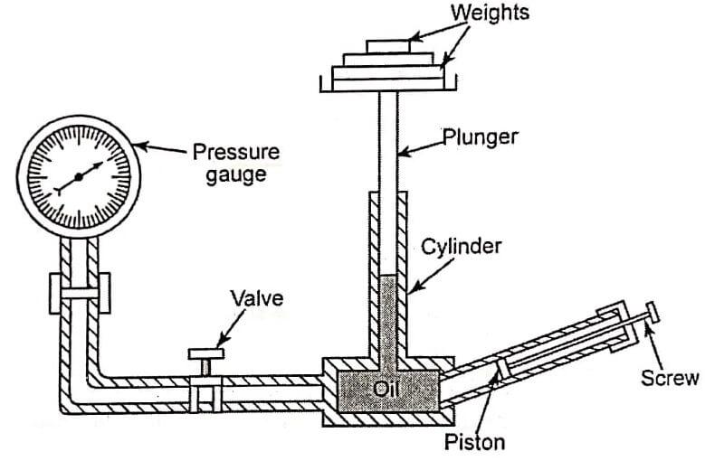 Dead weight pressure gauge