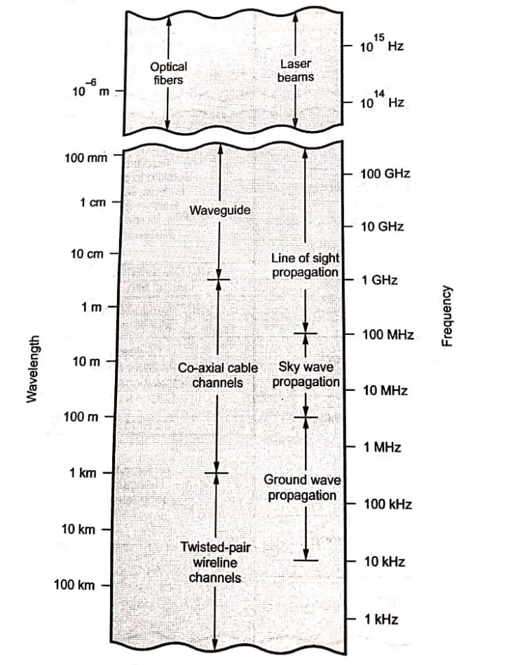 Electromagnetic spectrum. Propagation modes and transmission media