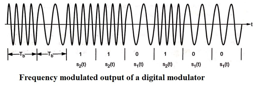 Frequency modulated output of a digital modulator