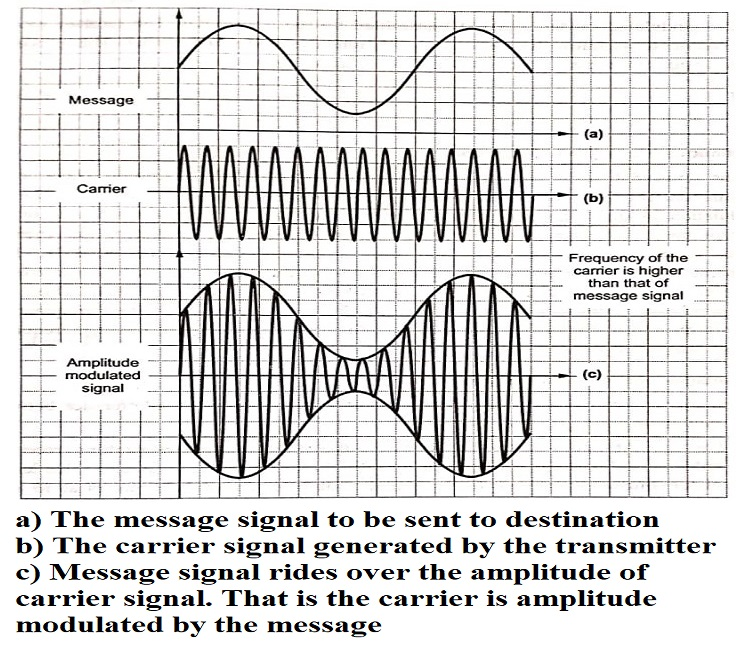 Modulation and Demodulation in Communication System