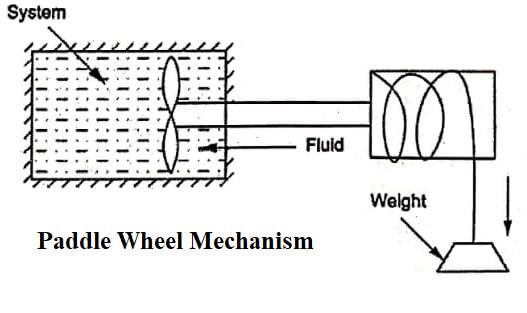 Thermodynamics - Paddle wheel mechanism