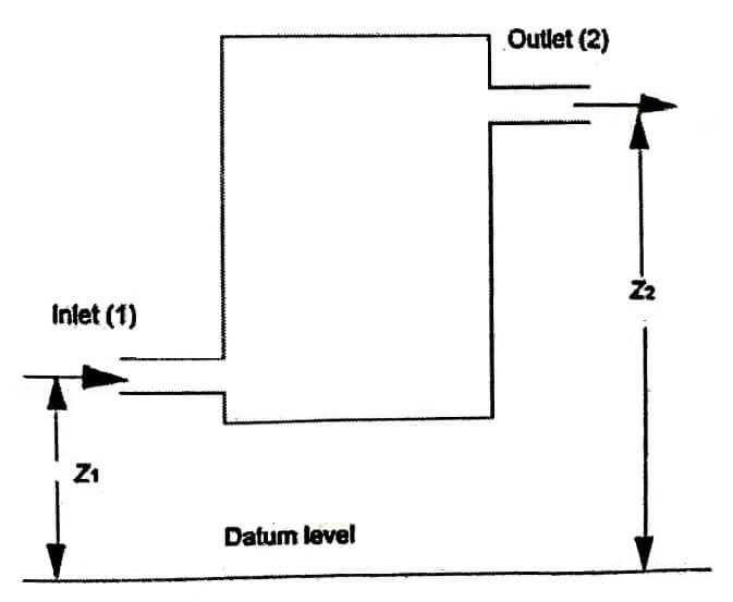 Steady Flow Energy Equation (SFEE)