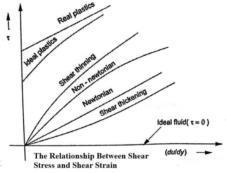 The relationship between shear stress and shear strain