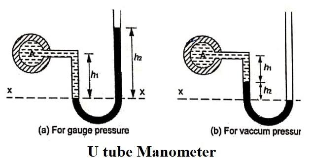 U tube Manometer
