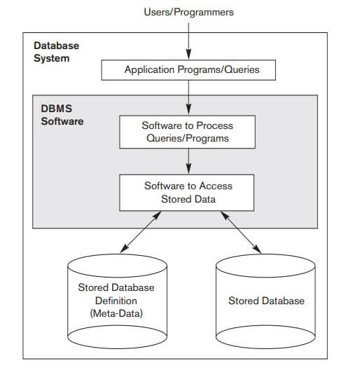 Databases and Database Users