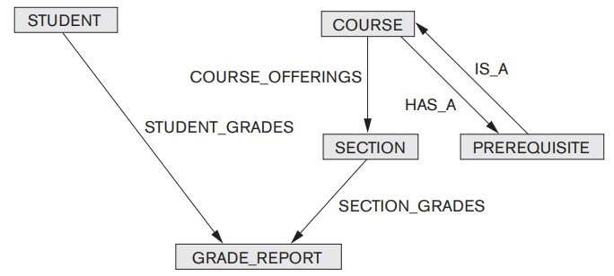 Network model notation