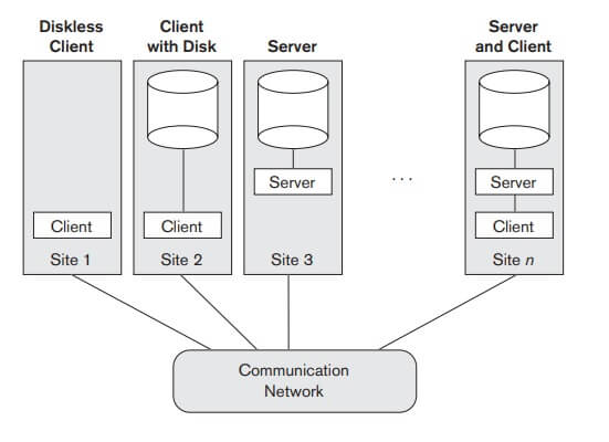 Physical two tier client server