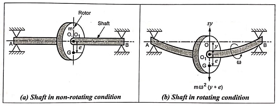 Critical or Whirling Speed of a Shaft
