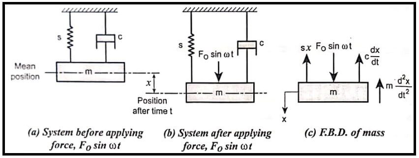 Forced Vibrations with Harmonic Excitation