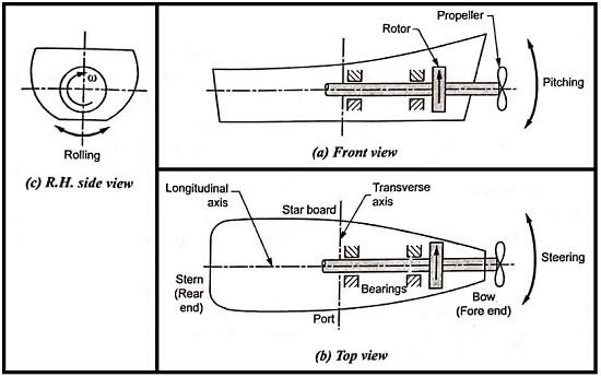 Gyroscopic Effect on Naval Ship