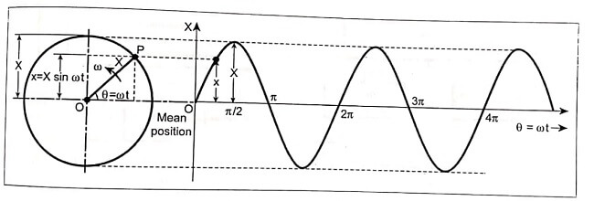 Simple Harmonic Motion of a Particle Moving Around a Circle