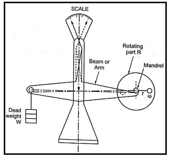 Type- I Static Balancing Machine