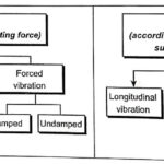 Types of Vibration