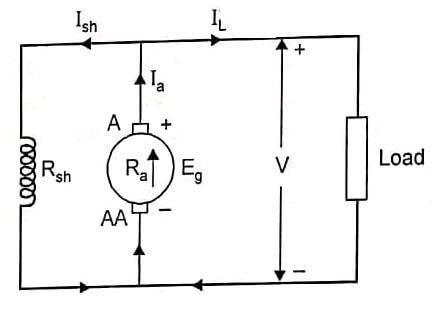 Shunt Generator