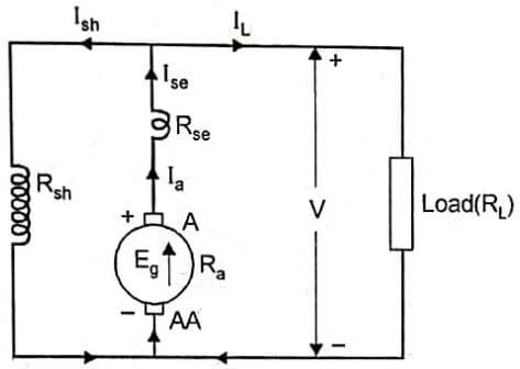 Long shunt compound generator