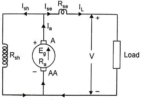 Short Shunt Compound Generator